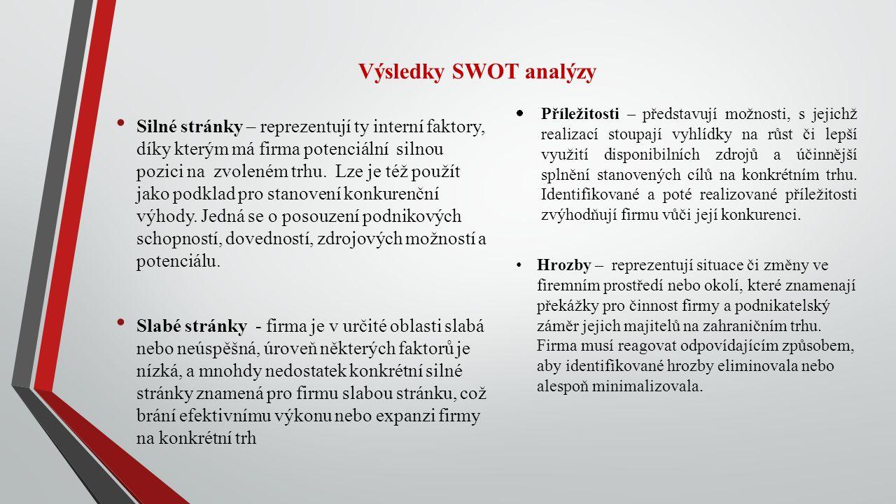 Výsledky SWOT analýzy