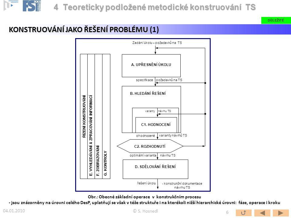 Obr.: Obecné základní operace v konstrukčním procesu