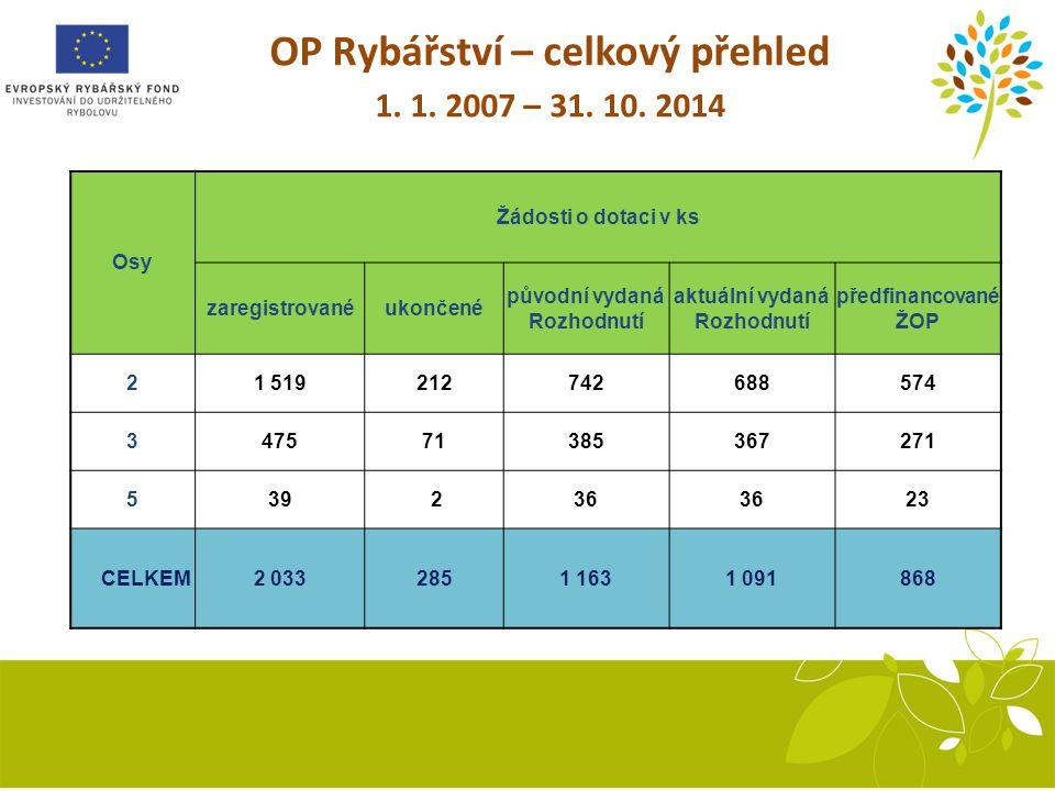 OP Rybářství – celkový přehled 1. 1. 2007 – 31. 10. 2014