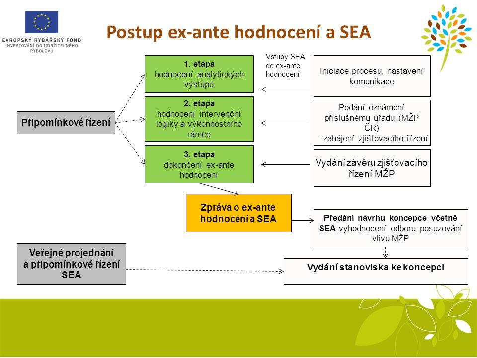 Postup ex-ante hodnocení a SEA