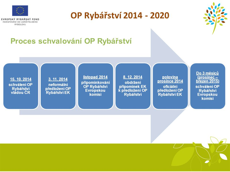 OP Rybářství 2014 - 2020 Proces schvalování OP Rybářství 15. 10. 2014