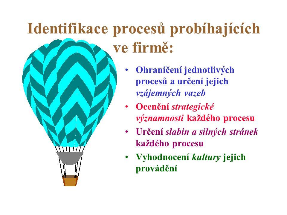 Identifikace procesů probíhajících ve firmě: