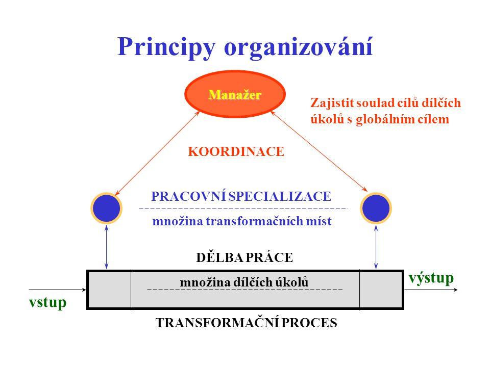 Principy organizování