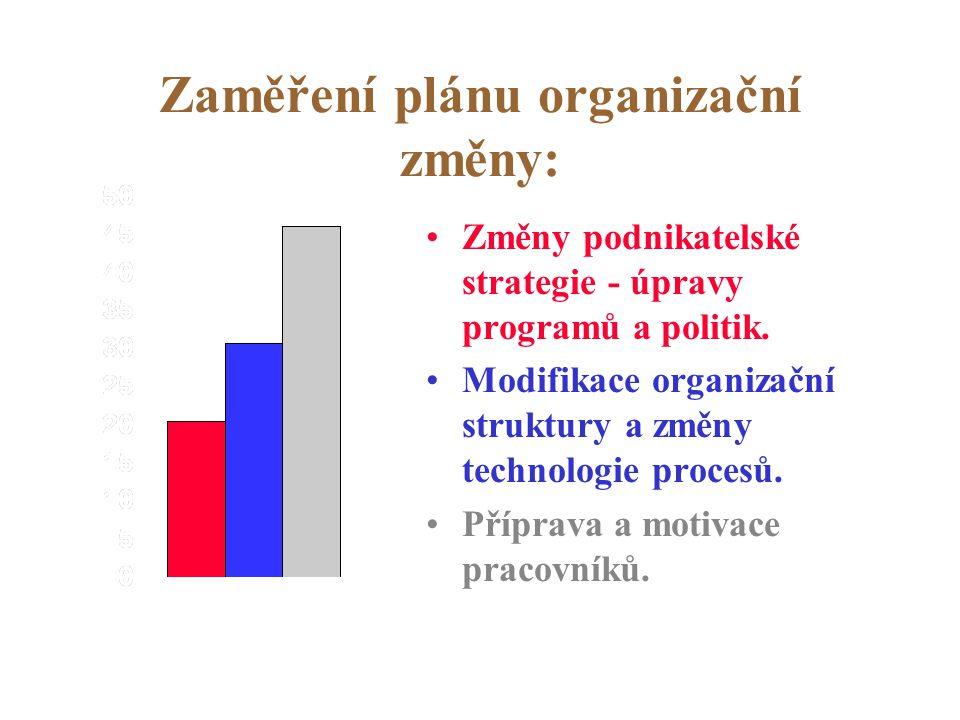 Zaměření plánu organizační změny:
