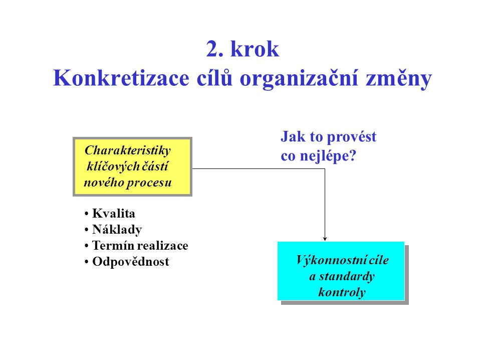 2. krok Konkretizace cílů organizační změny