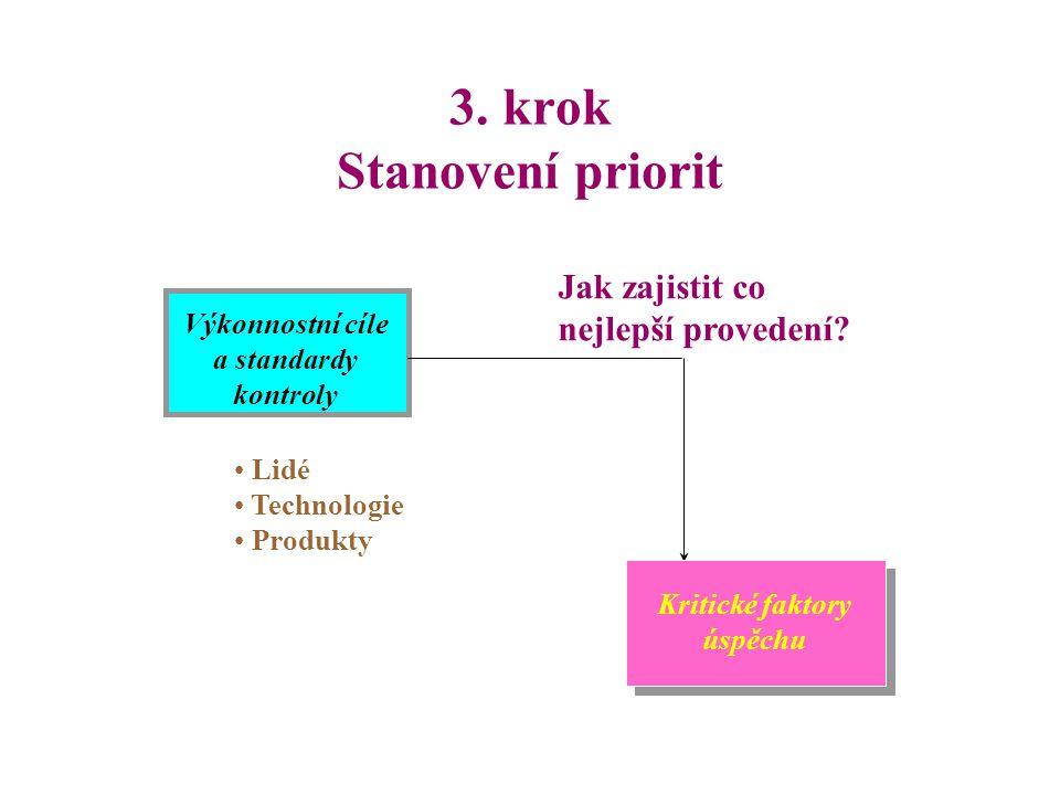 3. krok Stanovení priorit