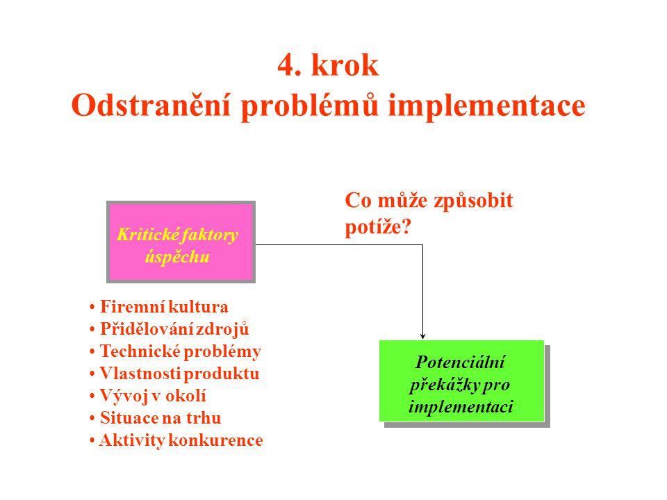 4. krok Odstranění problémů implementace