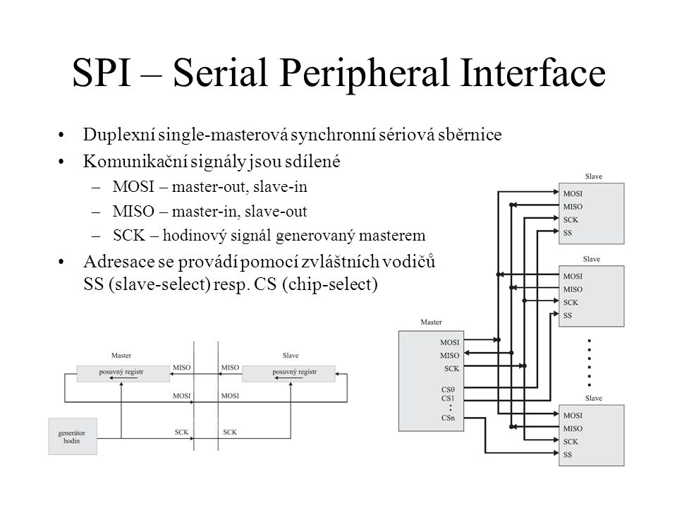 SPI – Serial Peripheral Interface