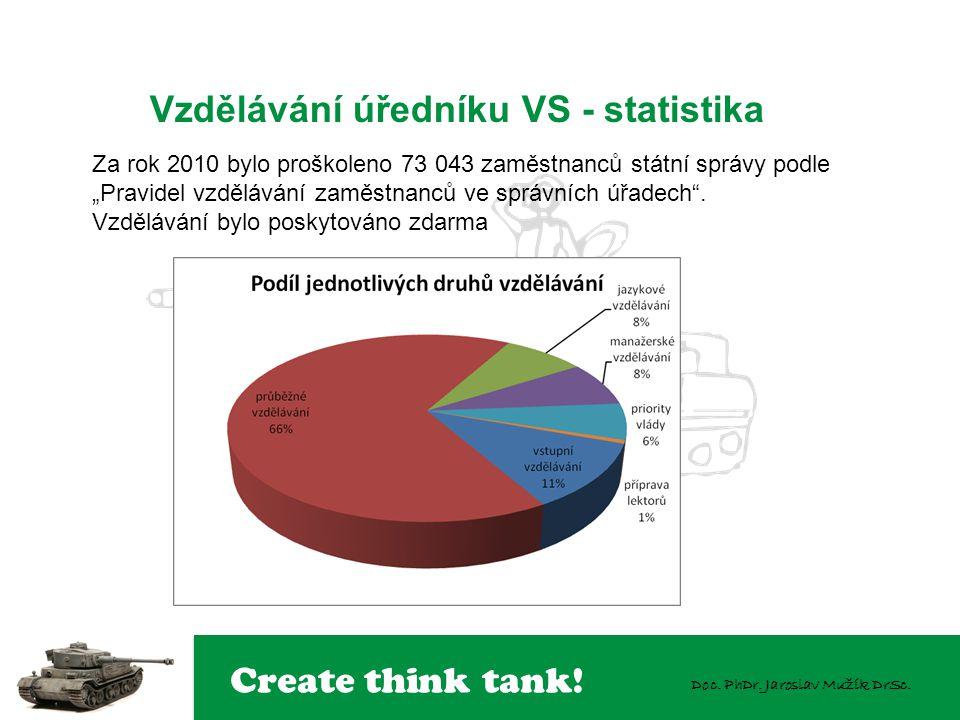 Vzdělávání úředníku VS - statistika
