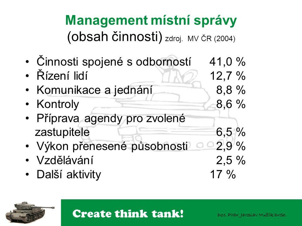 Management místní správy (obsah činnosti) zdroj. MV ČR (2004)