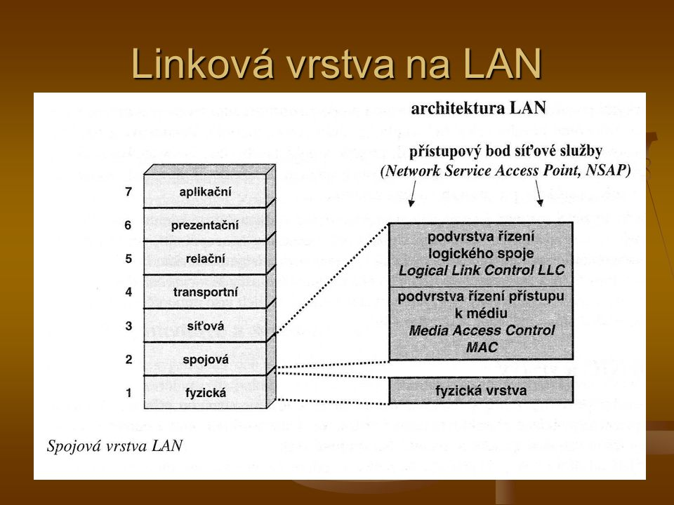 Linková vrstva na LAN