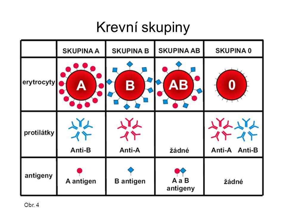 Krevní skupiny Obr. 4