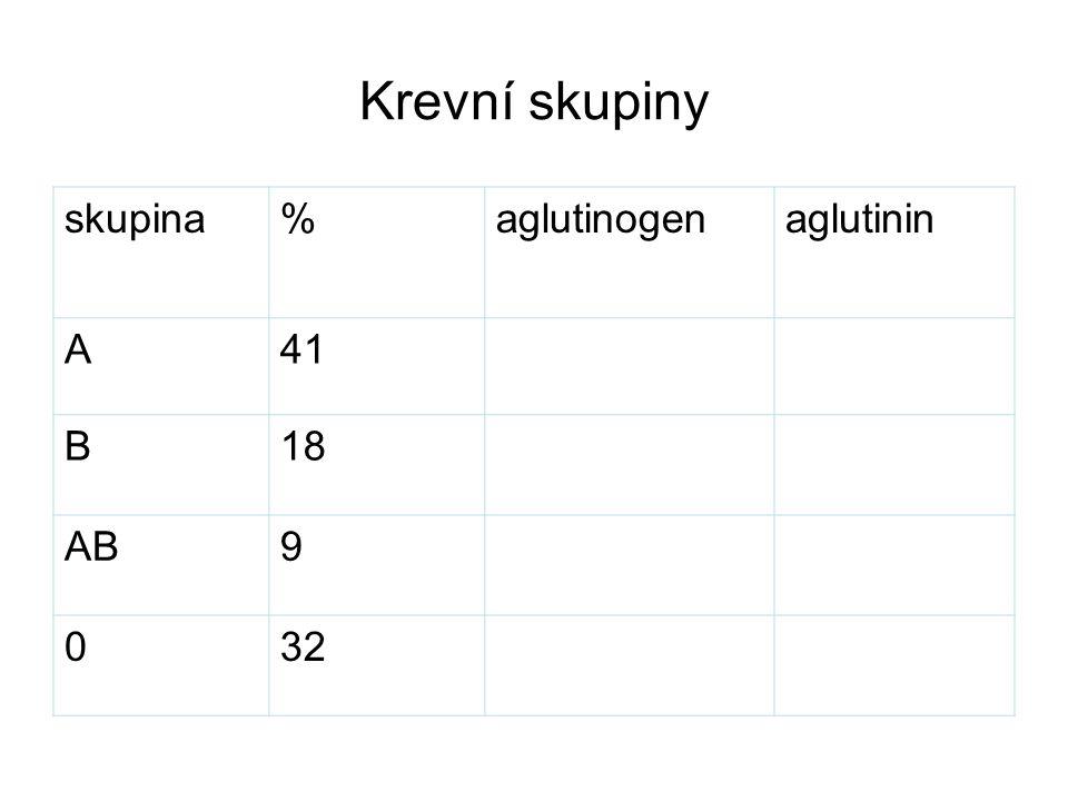 Krevní skupiny skupina % aglutinogen aglutinin A 41 B 18 AB 9 32