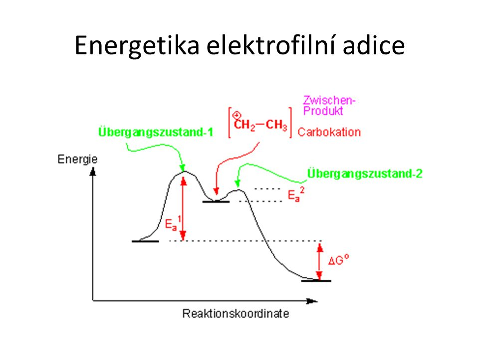Energetika elektrofilní adice