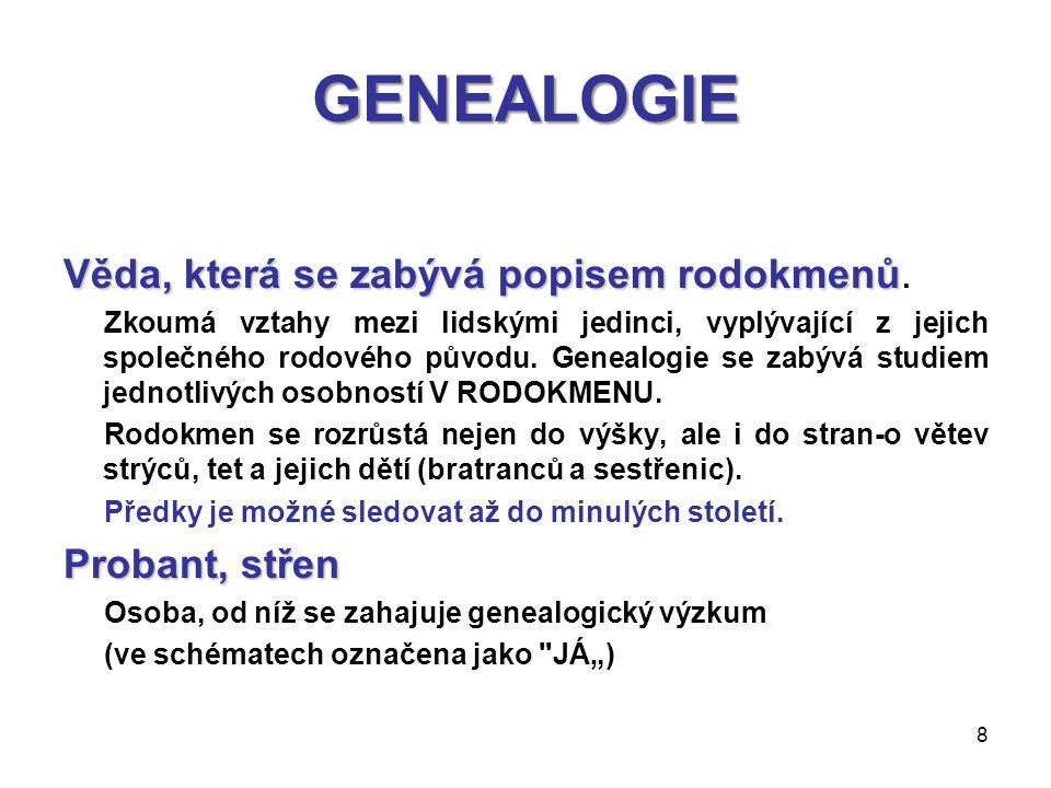 GENEALOGIE Věda, která se zabývá popisem rodokmenů. Probant, střen