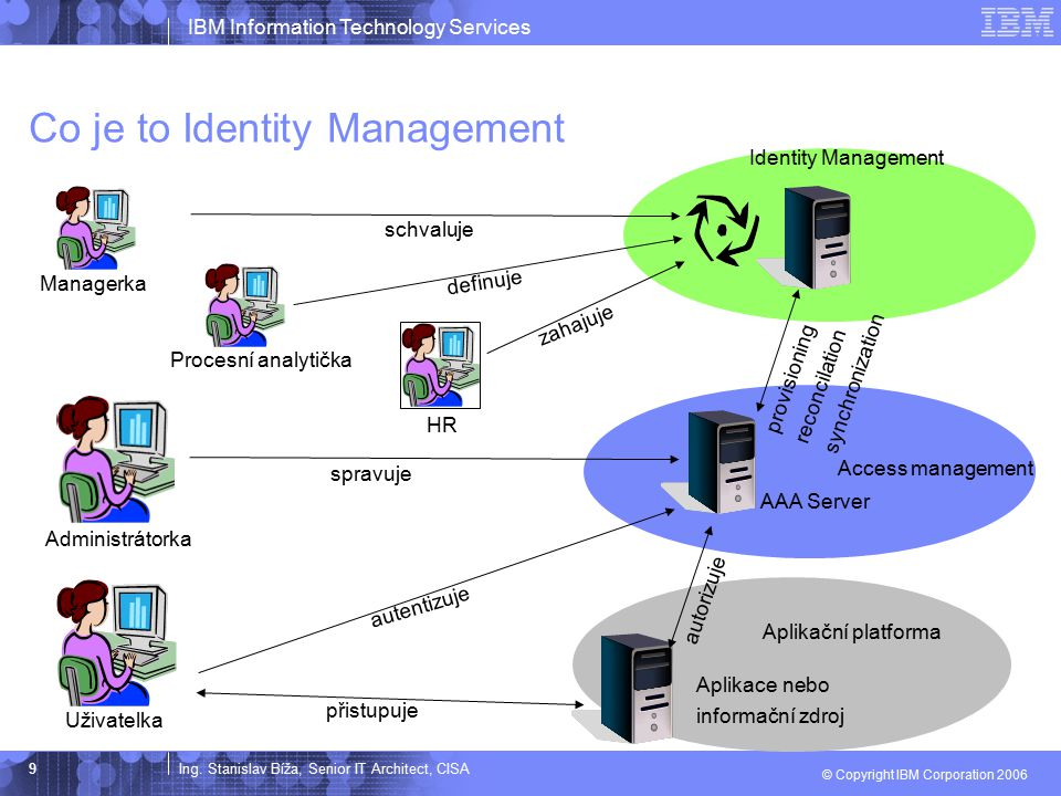 Co je to Identity Management