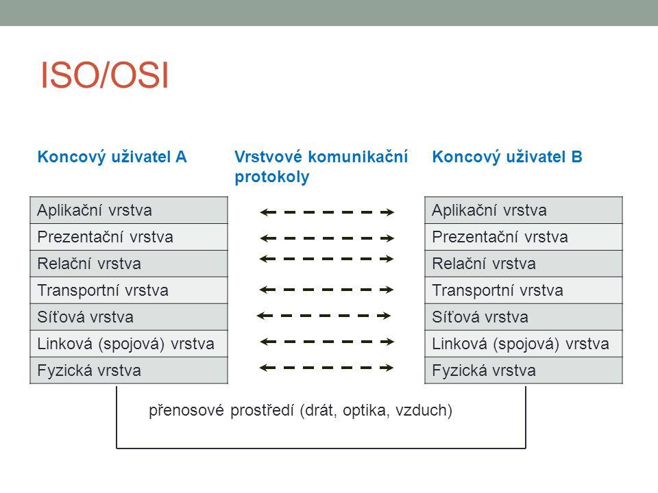 ISO/OSI Koncový uživatel A Vrstvové komunikační protokoly