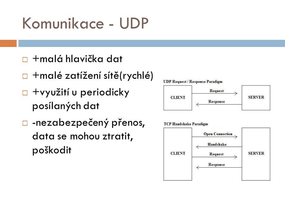 Komunikace - UDP +malá hlavička dat +malé zatížení sítě(rychlé)