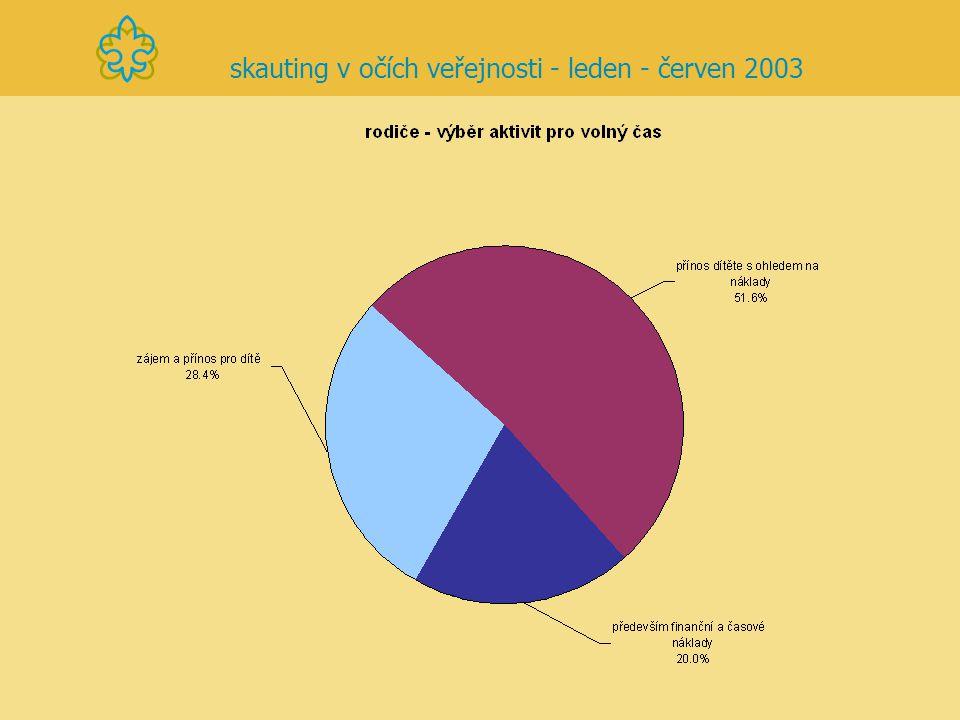 skauting v očích veřejnosti - leden - červen 2003