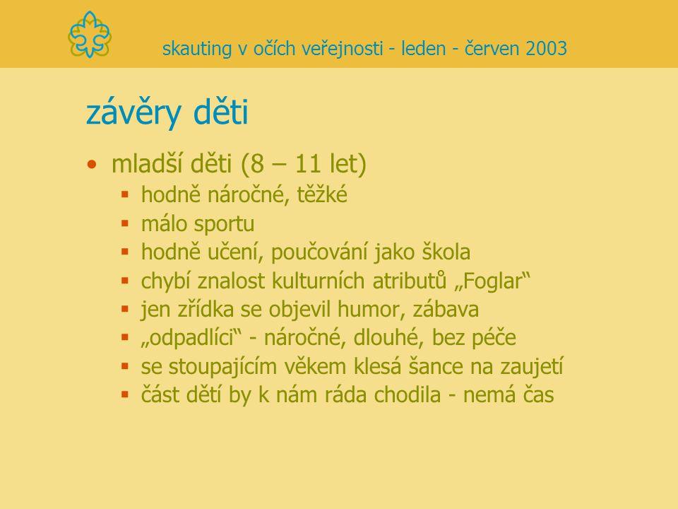 závěry děti mladší děti (8 – 11 let)