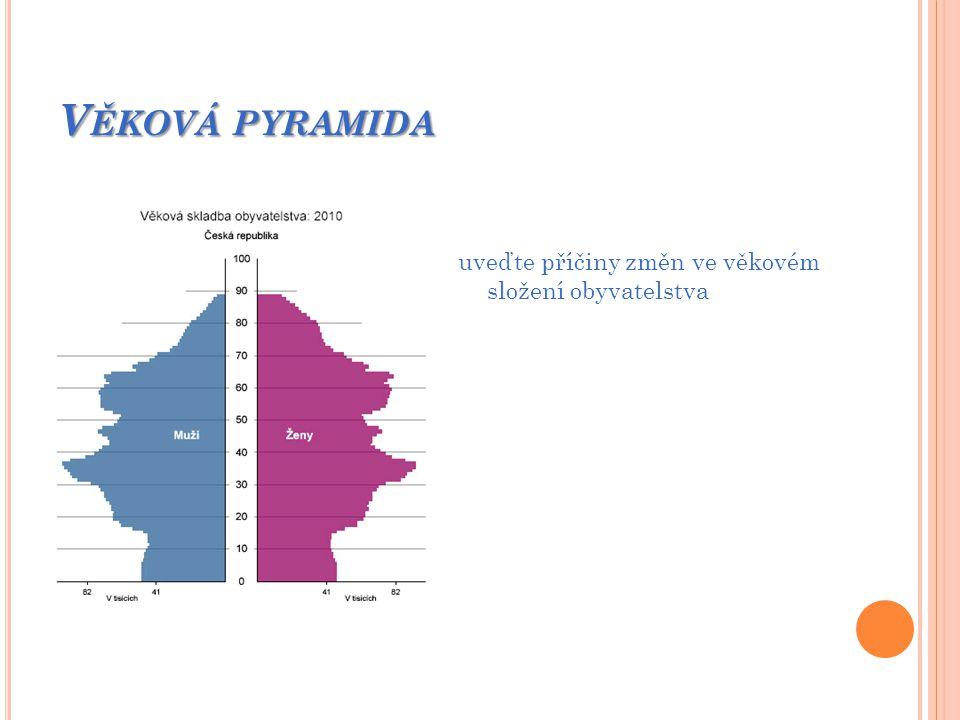 Věková pyramida uveďte příčiny změn ve věkovém složení obyvatelstva