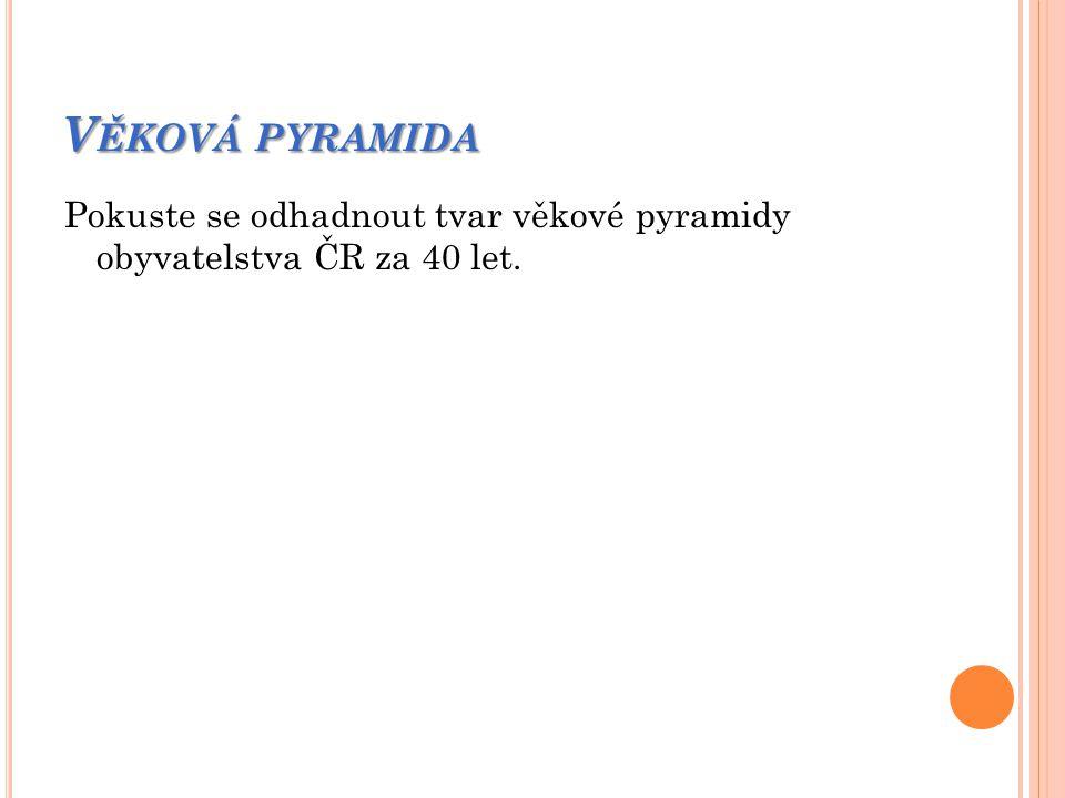 Věková pyramida Pokuste se odhadnout tvar věkové pyramidy obyvatelstva ČR za 40 let.