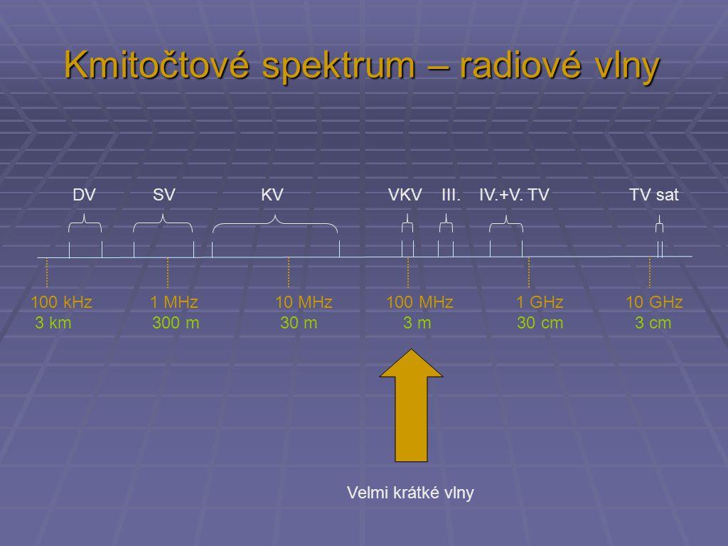 Kmitočtové spektrum – radiové vlny