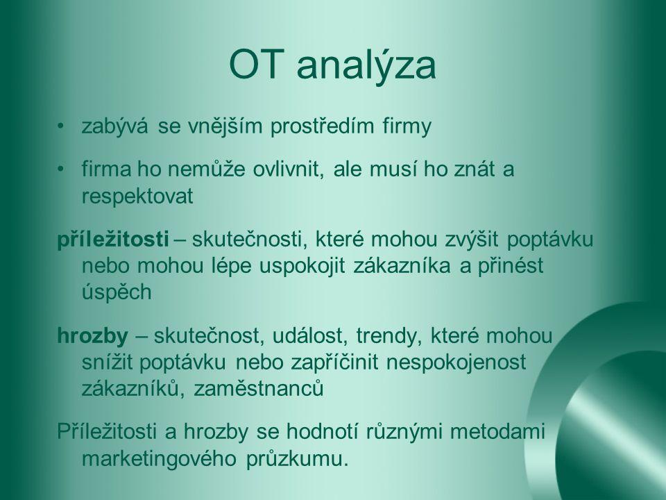 OT analýza zabývá se vnějším prostředím firmy
