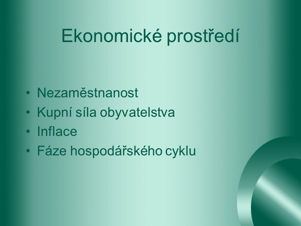 Ekonomické prostředí Nezaměstnanost Kupní síla obyvatelstva Inflace