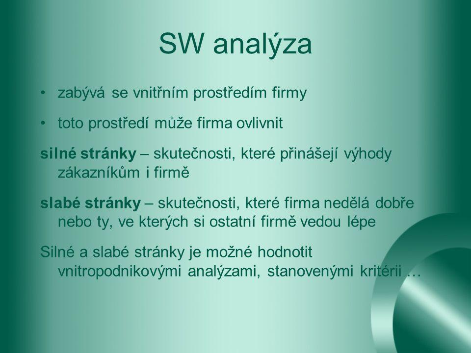 SW analýza zabývá se vnitřním prostředím firmy