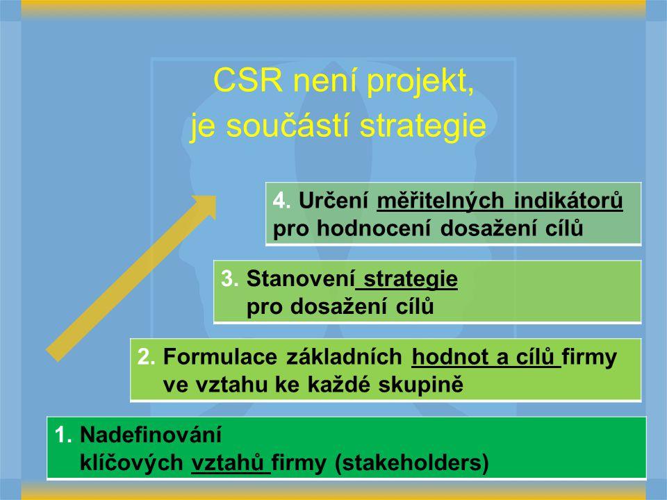 CSR není projekt, je součástí strategie