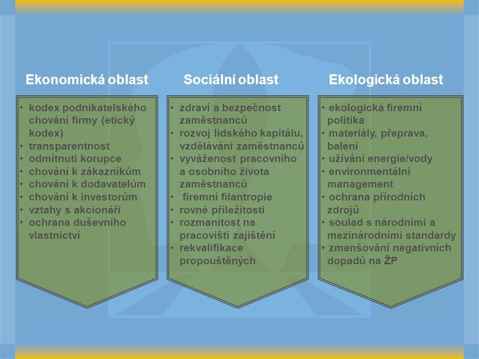 Ekonomická oblast Sociální oblast Ekologická oblast