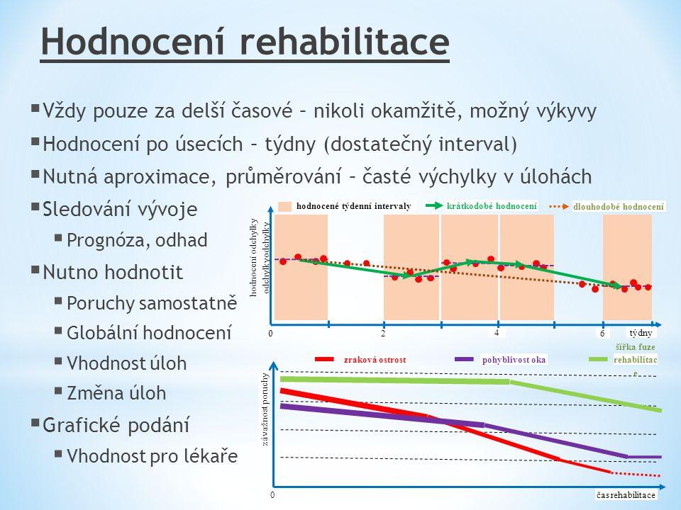hodnocené týdenní intervaly šířka fuze rehabilitac e
