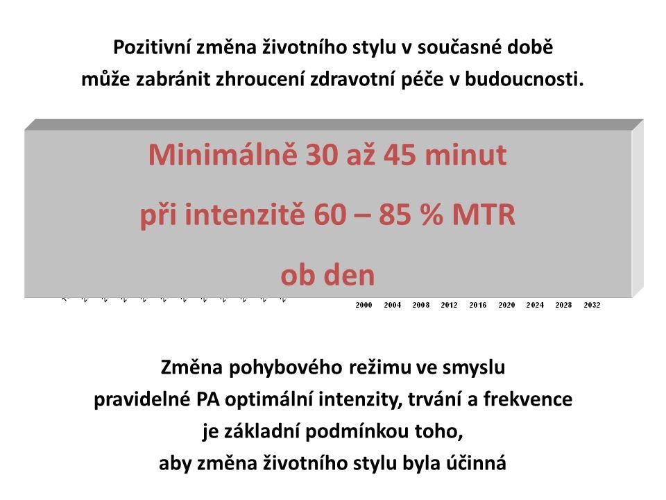 Minimálně 30 až 45 minut při intenzitě 60 – 85 % MTR ob den