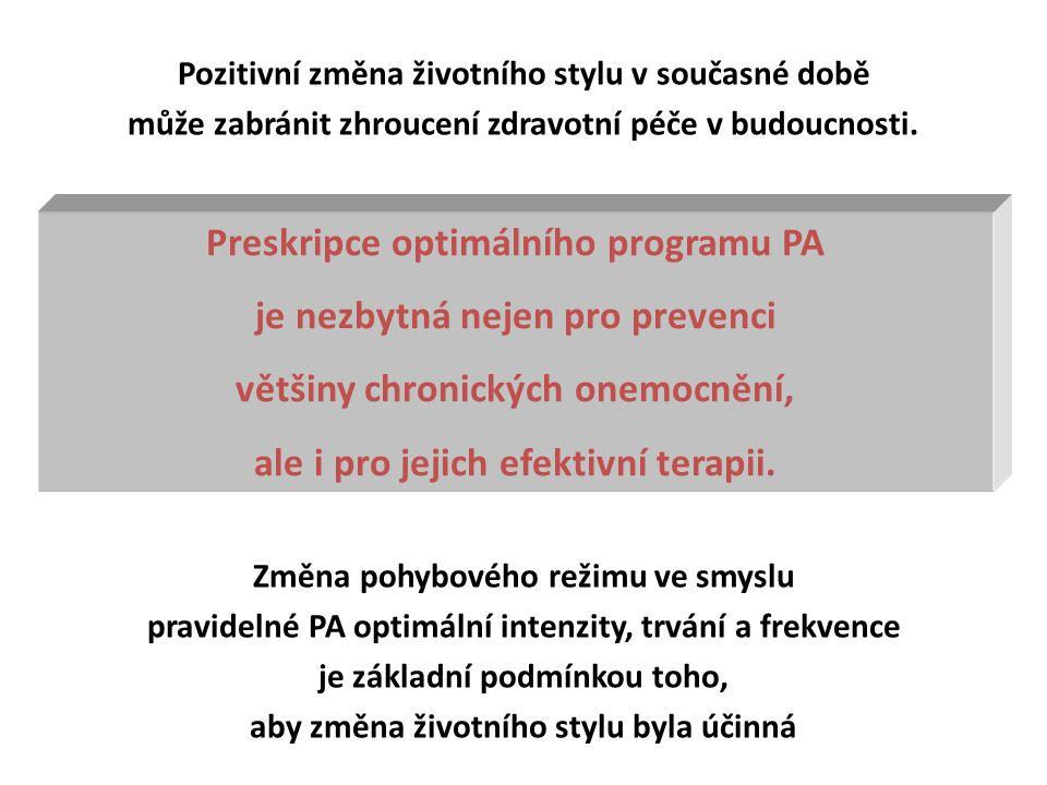 Preskripce optimálního programu PA je nezbytná nejen pro prevenci