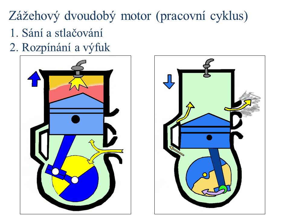 Zážehový dvoudobý motor (pracovní cyklus)