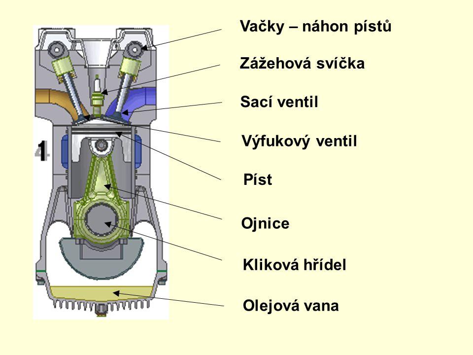 Vačky – náhon pístů Zážehová svíčka. Sací ventil. Výfukový ventil. Píst. Ojnice. Kliková hřídel.