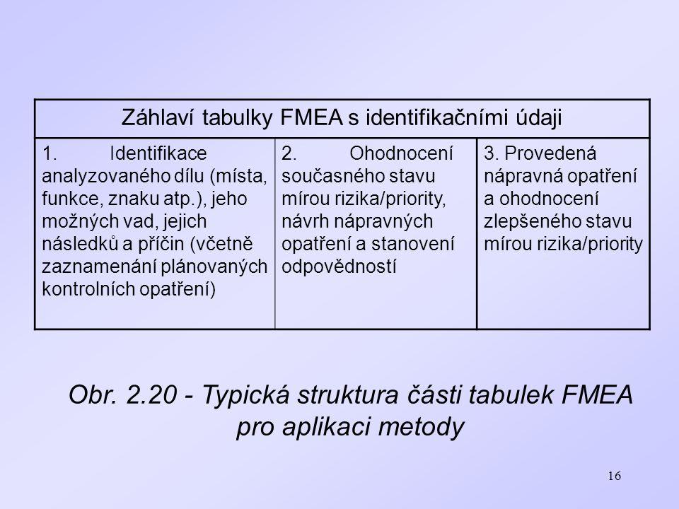 Obr. 2.20 - Typická struktura části tabulek FMEA pro aplikaci metody