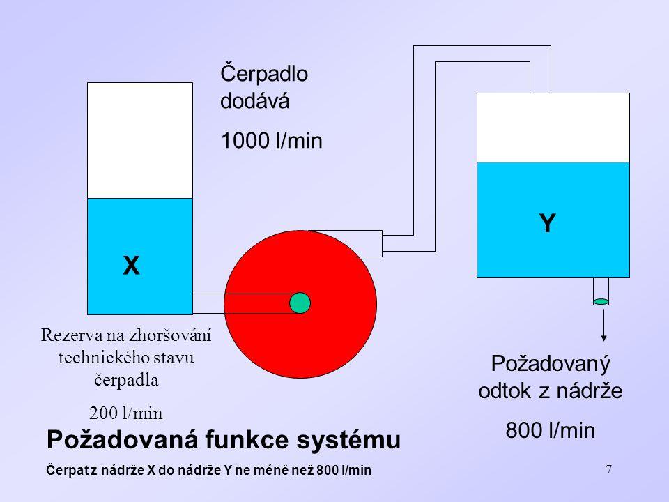 Požadovaná funkce systému
