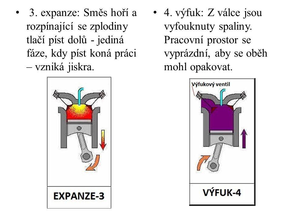 3. expanze: Směs hoří a rozpínající se zplodiny tlačí píst dolů - jediná fáze, kdy píst koná práci – vzniká jiskra.