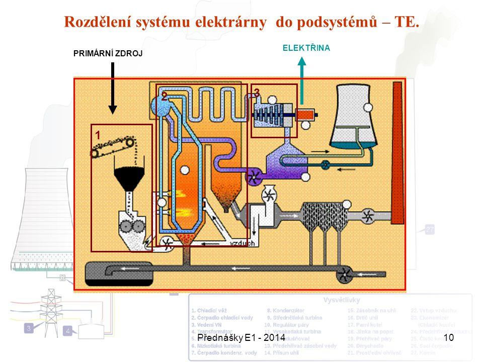 Rozdělení systému elektrárny do podsystémů – TE.