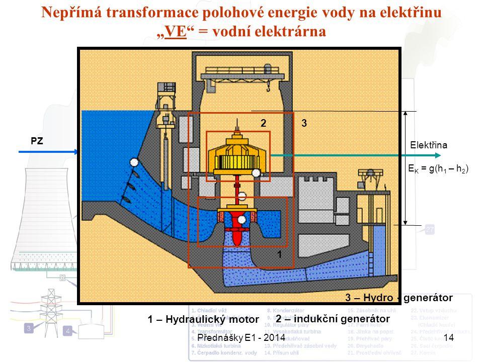 """Nepřímá transformace polohové energie vody na elektřinu """"VE = vodní elektrárna"""