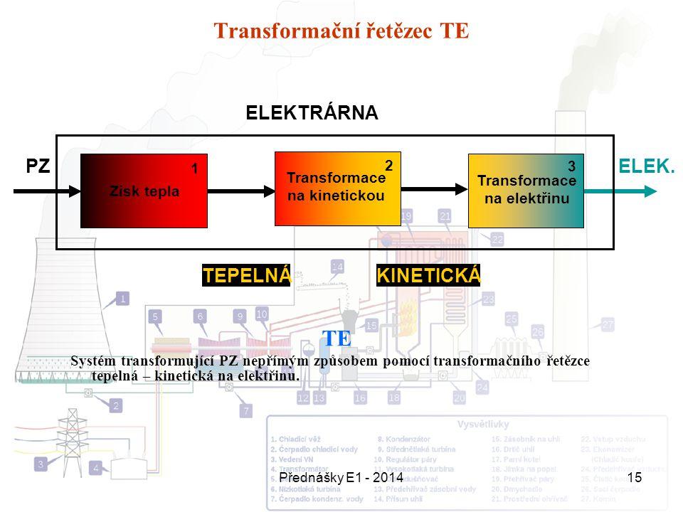 Transformační řetězec TE
