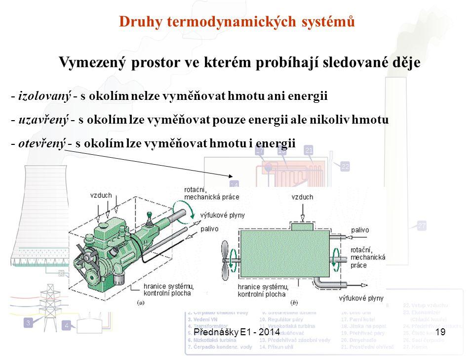 Druhy termodynamických systémů