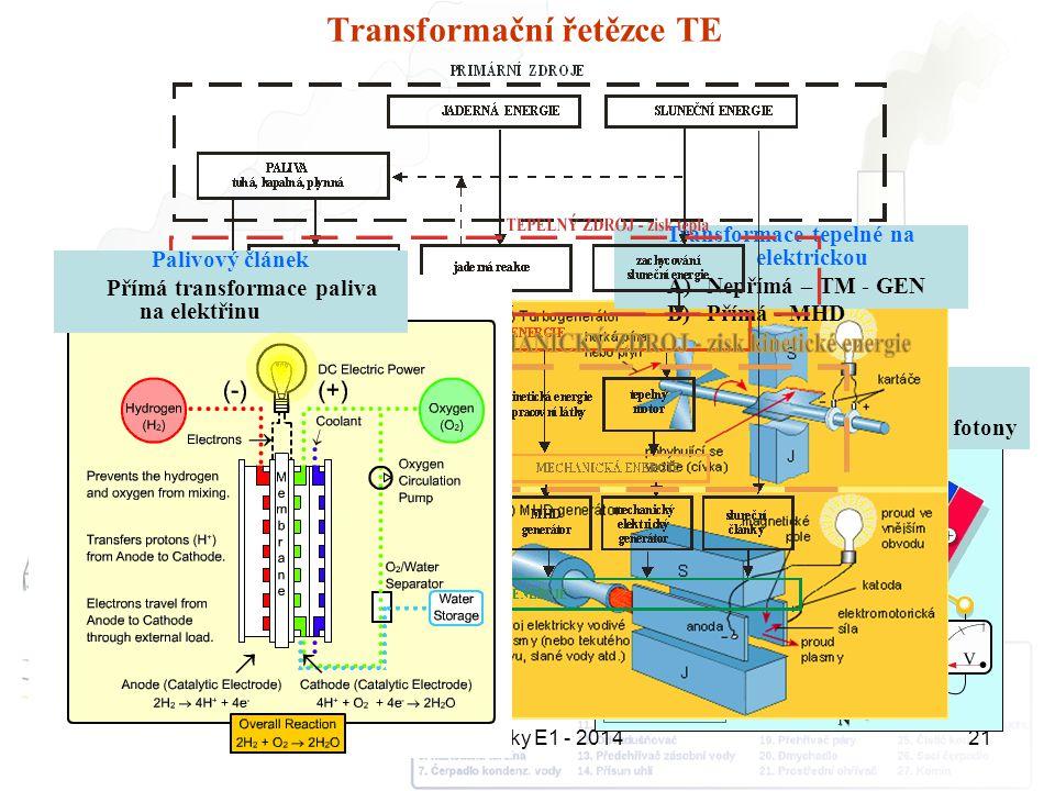 Transformační řetězce TE