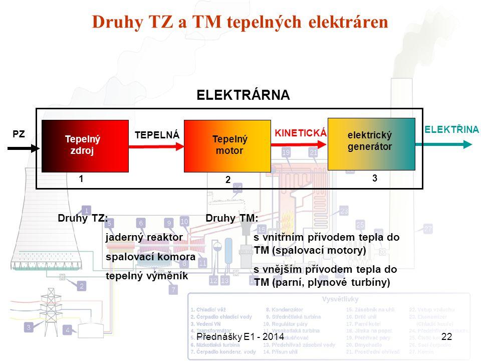 Druhy TZ a TM tepelných elektráren