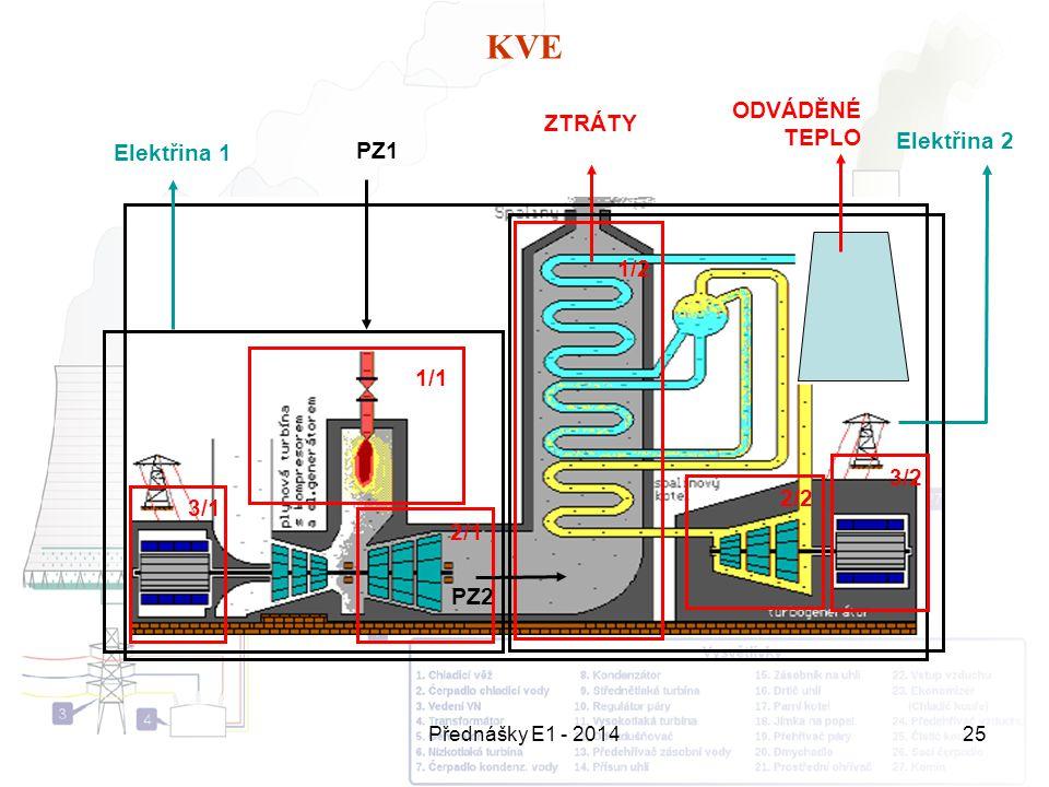 KVE ODVÁDĚNÉ TEPLO ZTRÁTY Elektřina 2 Elektřina 1 PZ1 1/2 1/1 3/2 2/2