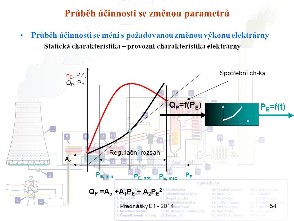 Průběh účinnosti se změnou parametrů