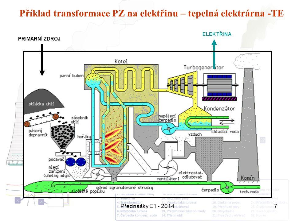 Příklad transformace PZ na elektřinu – tepelná elektrárna -TE