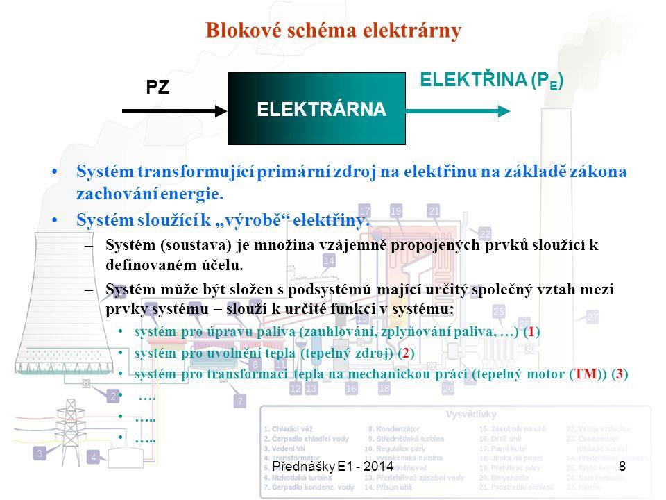 Blokové schéma elektrárny